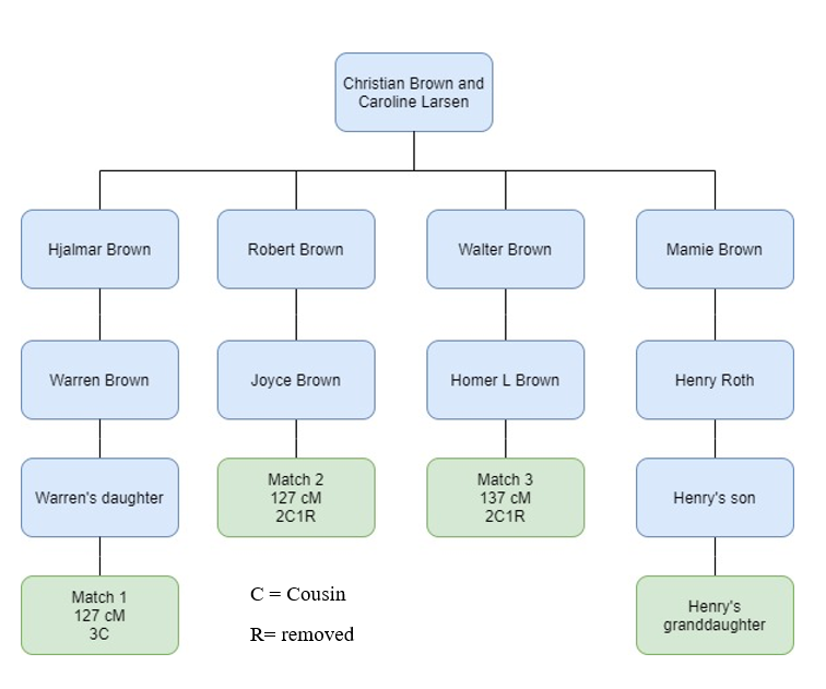 Parent Child Relationship by popular US professional Genealogy Services, Lineages: image of a family pedigree chart.