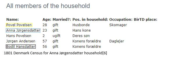 Danish Genealogy Research tips featured by top online genealogists, Lineages